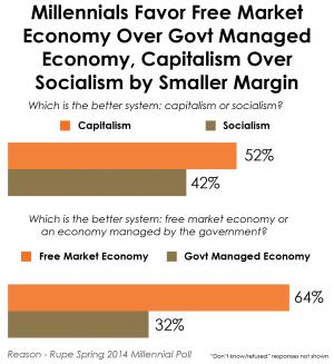 Reason.com Poll